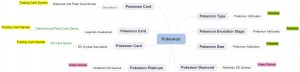 Pokemon Scheme Simplification