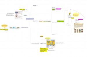 Pokemon Site Mental Map - Brainstorming