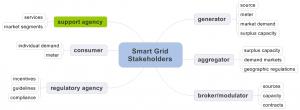 Green Power Stakeholder Analysis