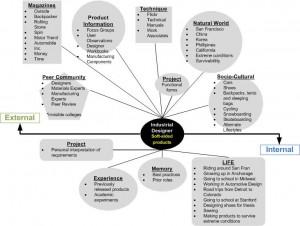 Information Seeking Behavior Of An Industrial Designer